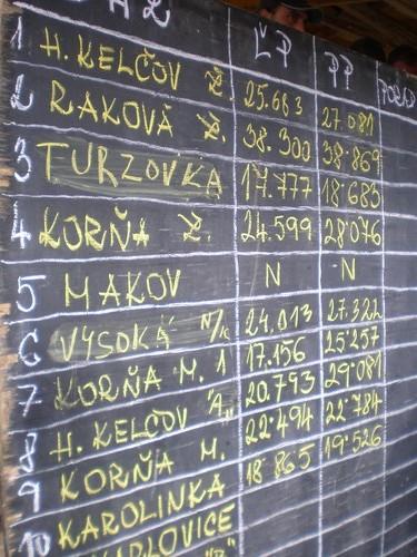 Pozeráš obrázky z galérie: Turzovka, Likavka, Čadca